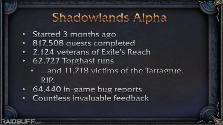 Stats from Shadowlands Alpha Testing Shared